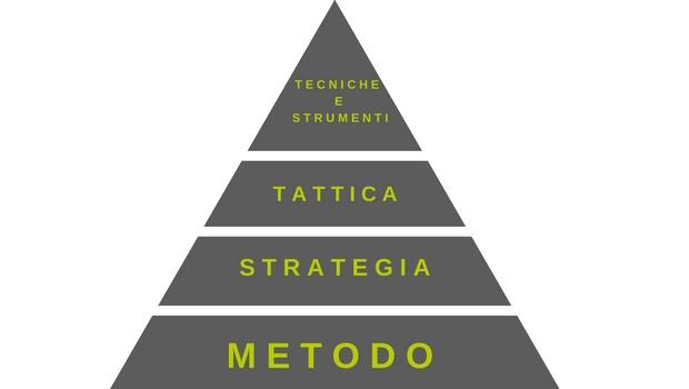 METODO - Scuola di Coaching