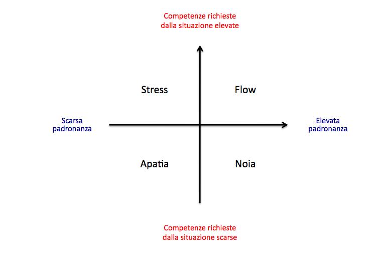 Coaching flow piacere di agire